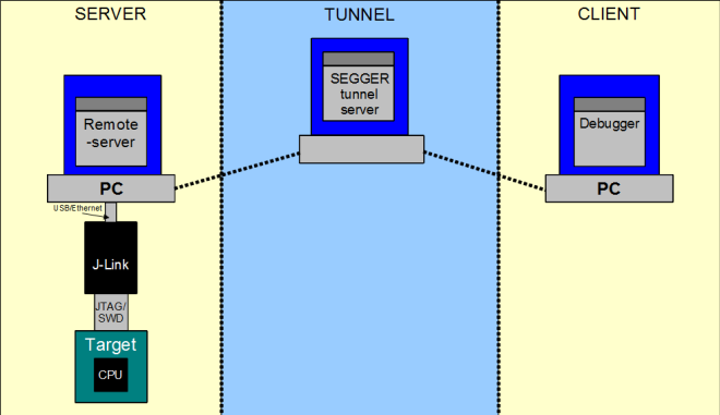 Segger J-Link software